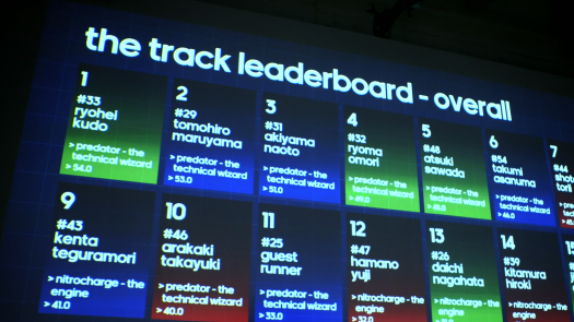 Adidas Running Wall Leaderboard
